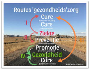 Routes gezondheidszorg: Cure, Core, Ziekte, Preventie, Promotie, Gezondheid, Core